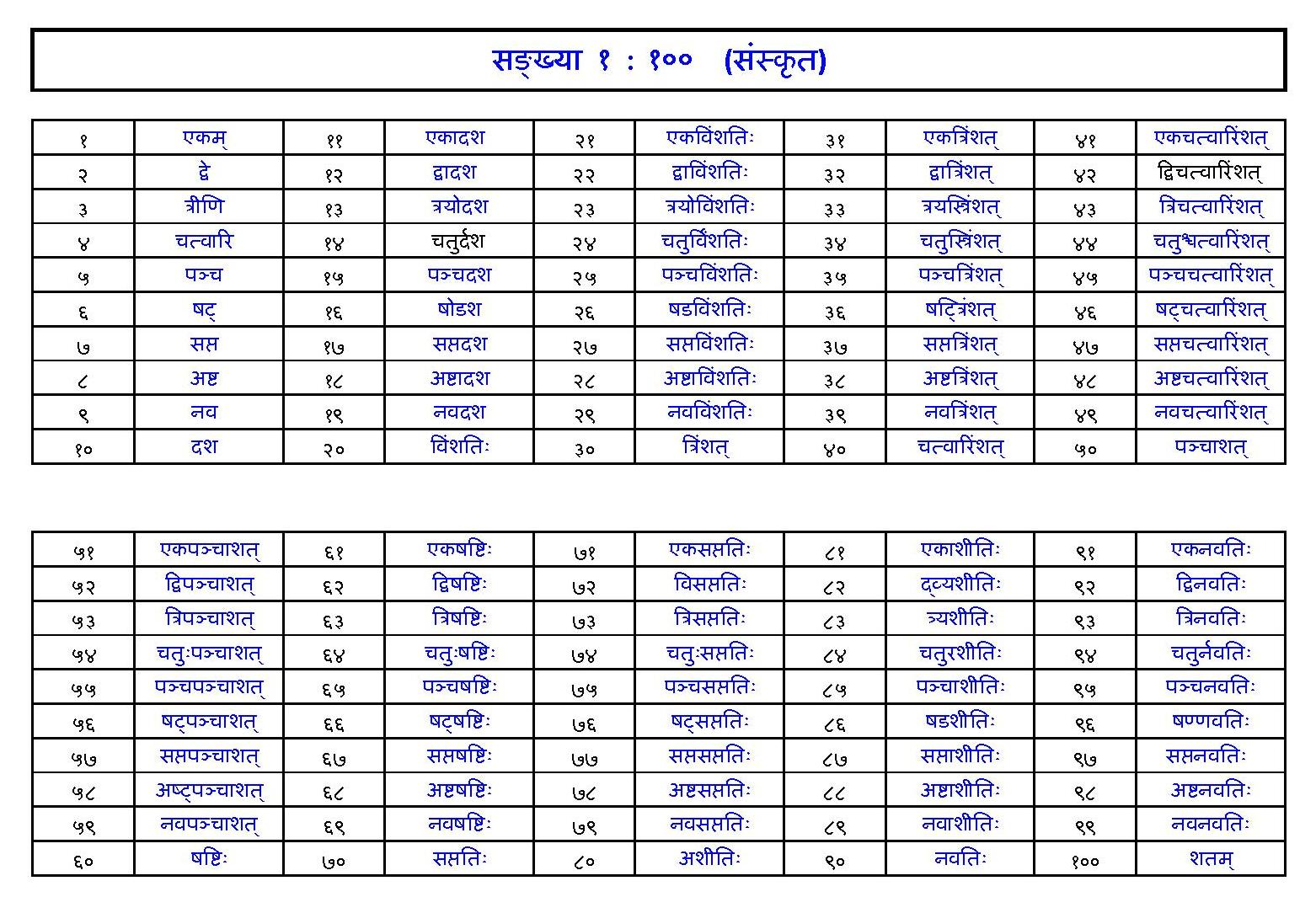 Sanskrit counting table 1 to 100 calendar template 2016 for 1 100 table numbers