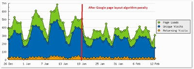My blog suffered from reduced Google traffic after Google page layout algorithm change in the beginning of 2012