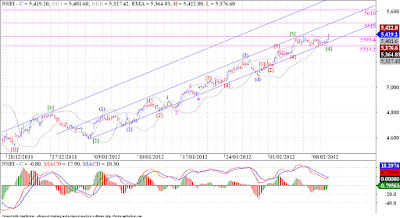 Nifty finally breaks out of 5325 - 5400 range on 4th day ! Expect fireworks !