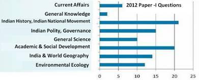 UPSC Civil Services Questions 2012