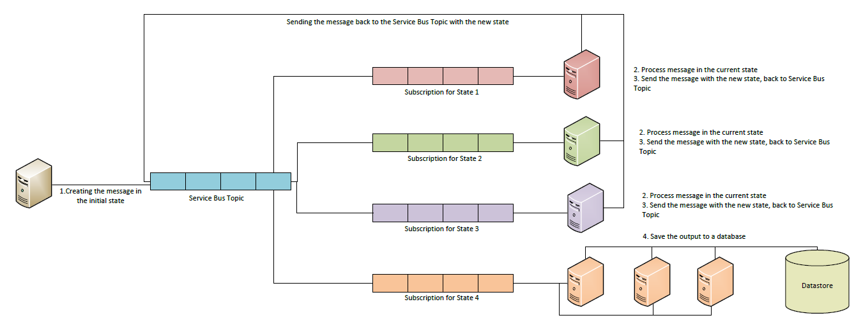 Vunvulea Radu Tech Wall: Design a state machine mechanism using ...