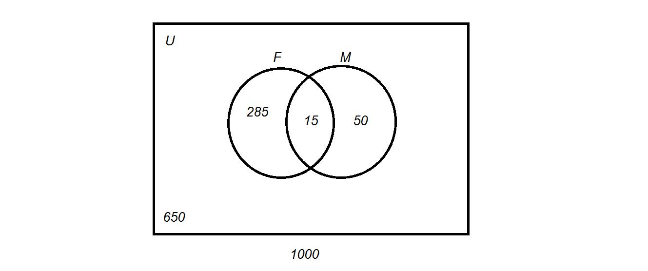 2011 Advanced Math 5th Hour 15 1 Venn Diagrams