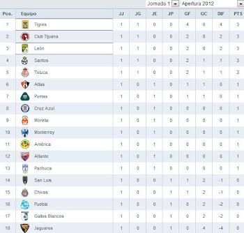 Tabla General Apertura 2012