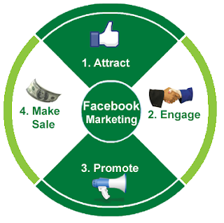 imyanmar facebook marketing