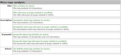 Hasil Meta Tag Analyzer Menggunakan Keywords Otomatis untuk Blogspot