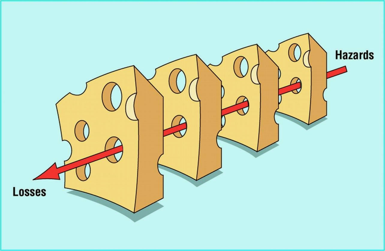 James Reasons Swiss Cheese Model