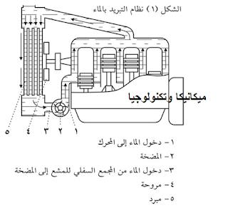 نظام تبريد المحرك,تبريد المحرك بالماء