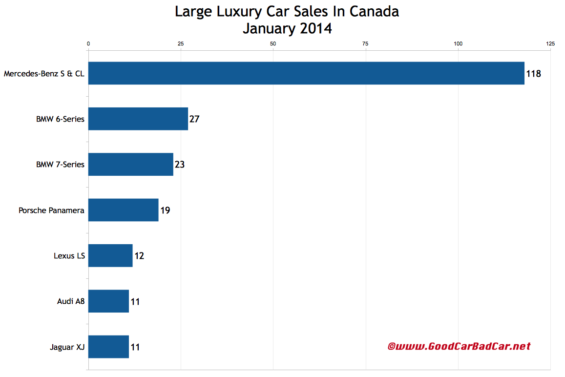 Canada large luxury car chart January 2014