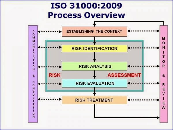 risk management evaluation within a hospital Not be immediately aware of a risk management programme in their hospital or clinic  topic 6: understanding and managing clinical risk type of incident % of reportsa.