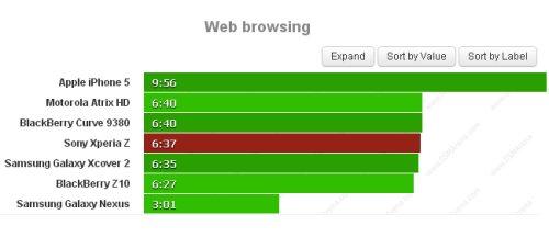 Buona autonomia tutto sommato per Xperia Z durante la navigazione sul web pur avendo un display grande e in full hd