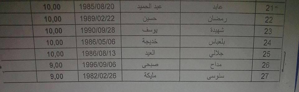 نتائج مسابقة مقتصد 2015 مستغانم