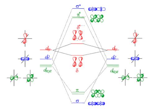 Re2cl8 2 Molecular Orbital Diagram Illustration Of Wiring Diagram