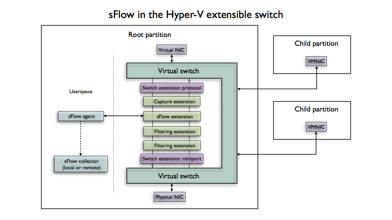 Sflow microsoft hyper v for Hyper v architecture diagram