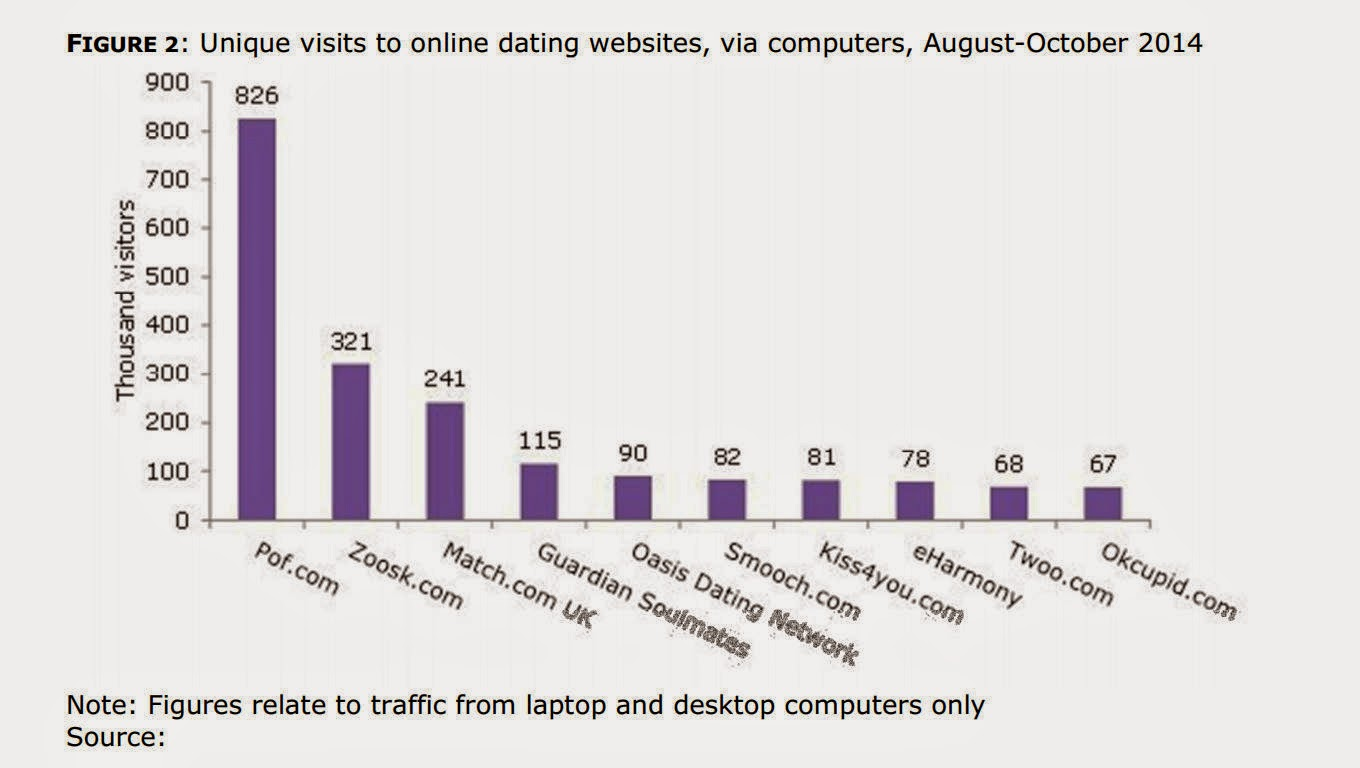 Online dating market