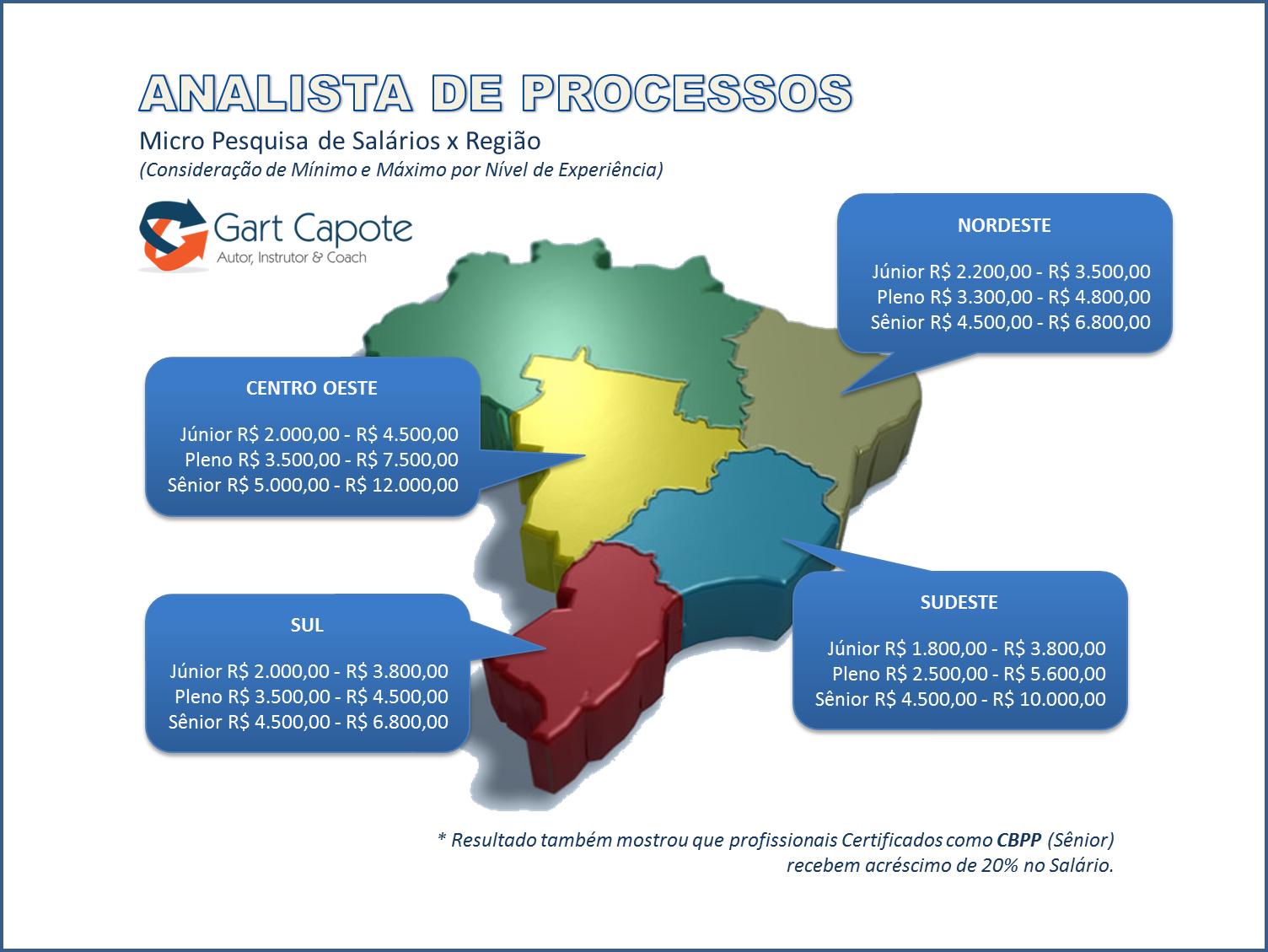 Gart Capote & Mundo BPM: Analista de Processos - Pesquisa