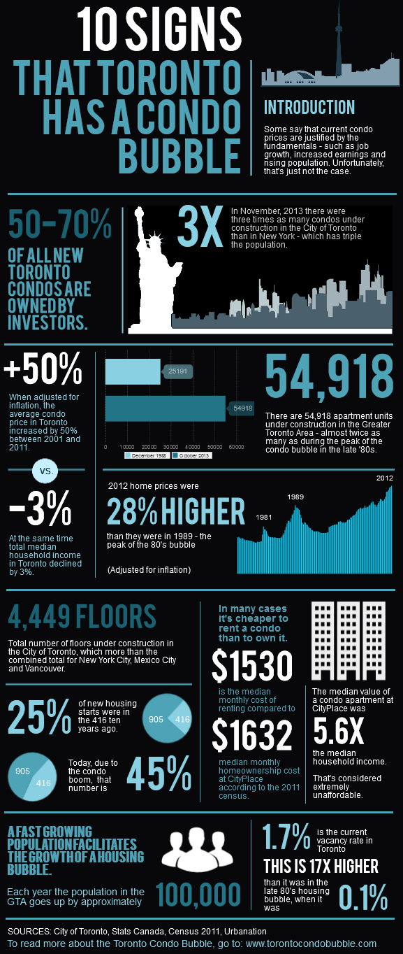 toronto condo bubble infographic