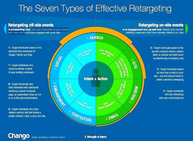 The Seven types of effective retargeting