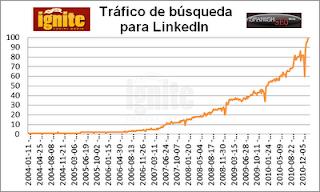 Tráfico de búsqueda para LinkedIn 2011