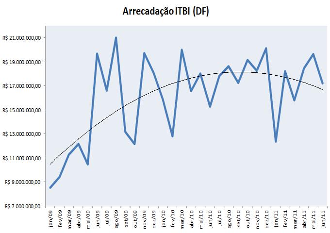 Tendência da Arrecadação ITBI - Distrito Federal