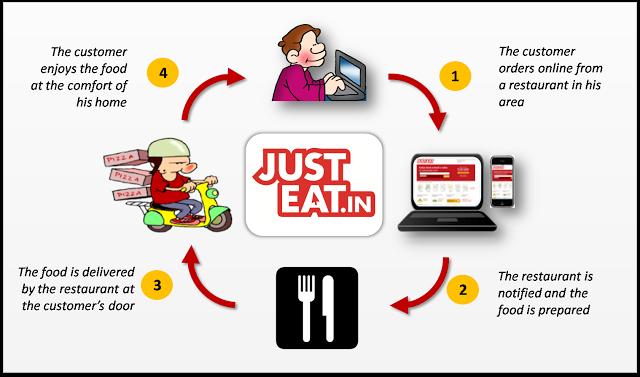 online food ordering system essay