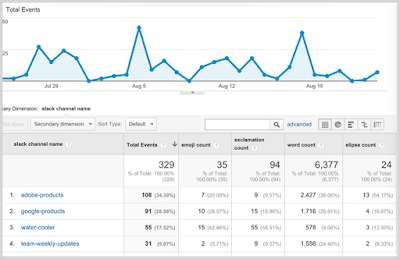 Using Google Analytics to understand real-time messaging behavior
