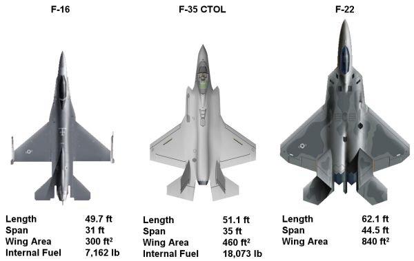 صورة للمقارنة بين F-16 و F-22 و F-35