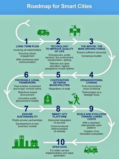 Roadmap of #smartcity