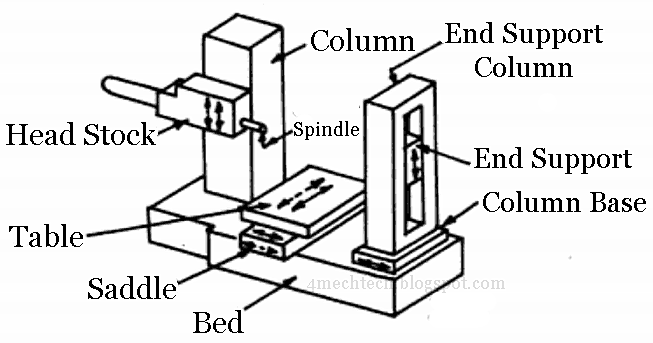 mechanical technology  horizontal boring machine