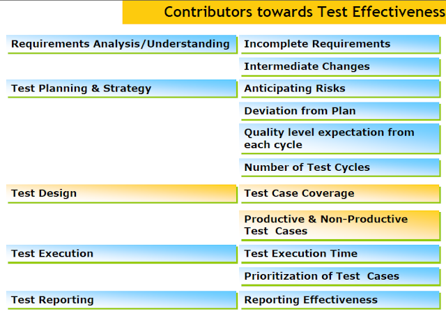 What is Test Efficiency and Test Effectiveness ?