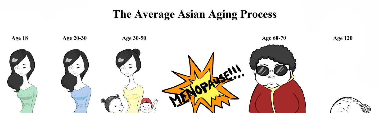 [Image: the-average-asian-aging-process.jpg]
