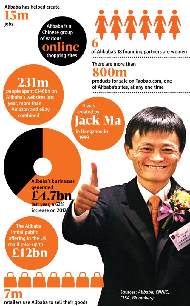 Alibaba Registered In Cayman Islands