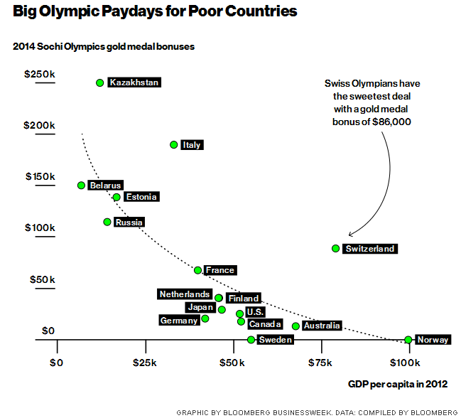 http://www.businessweek.com/articles/2014-02-03/winter-olympics-in-sochi-countries-that-pay-highest-medal-bonuses