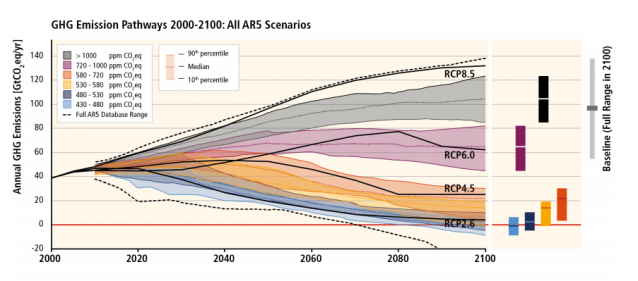 Big changes will be needed to avoid disaster scenarios. (Credit: IPCC) Click to enlarge.