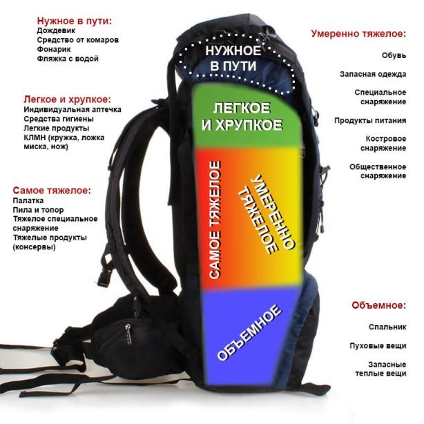 Как правильно уложить рюкзак в поход видео yeso outmaster рюкзак арт.12072