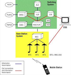 The GSM Network