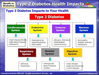 Type 2 Diabetes Health Impacts