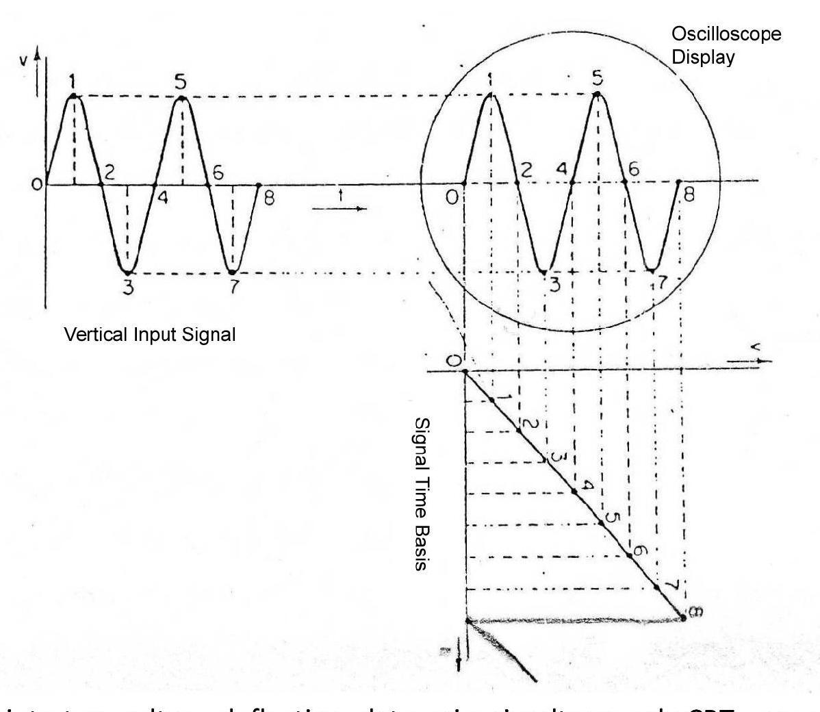 operation of cathode ray oscilloscope