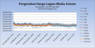 Pergerakan Harga Logam Mulia Antam s.d Jum'at 29/06/2012