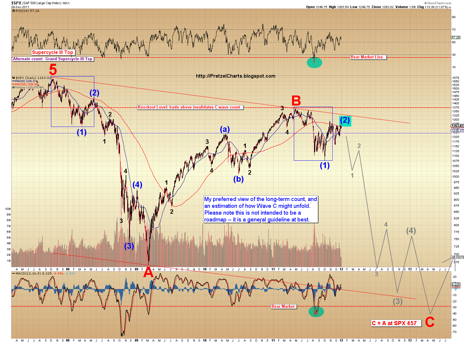 Pretzel logics market charts and analysis december 2011 the chart above represents the 10000 foot view moving into the shorter time frames the hunt is still on for the exact top of wave 2 the market appears biocorpaavc Images