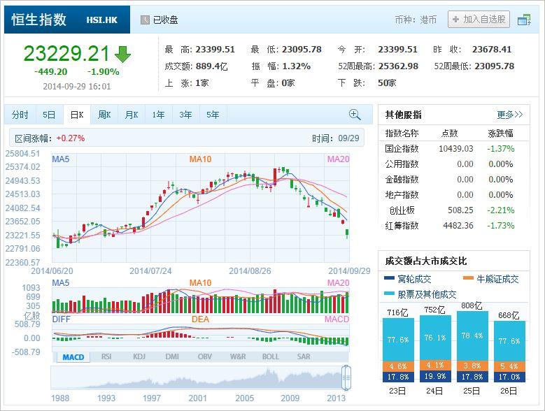中国株コバンザメ投資 香港ハンセン指数20140929
