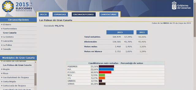 Podemos candidatura más votada, Las palmas de Gran Canaria