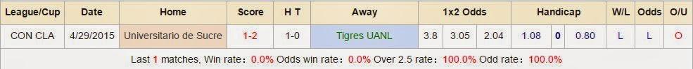 Soi kèo cá cược Tigres UANL vs Universitario de Sucre