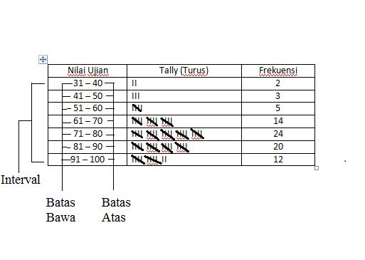 Cara membuat dan menyajikan tabel distribusi relatif dan kumulatif cara membuat dan menyajikan tabel distribusi relatif dan kumulatif beserta ogiv histogram dan poligon frekuensinya ccuart Gallery