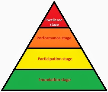 sports development continuum boxing There is a large range of sporting activities each requiring a set of skills skills have many characteristics that can change in different situations, which makes classifying them difficult accepting that skills cannot be neatly labelled, we place them on a continuum skill classification systems.
