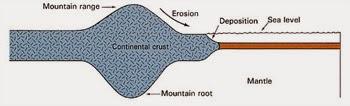 Penjelasan tentang gunung di dalam Al-Quran dan menurut sains