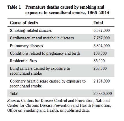an analysis of the relation of passive smoking to cardiovascular diseases in the united states An analysis of the relation of passive smoking the history and progression of cardiovascular diseases in the united states an analysis of the human heart.