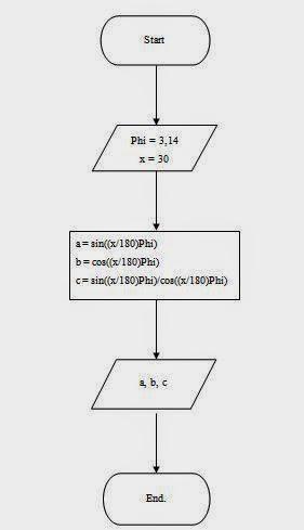 Pemrograman Pengenalan Turbo Pascal