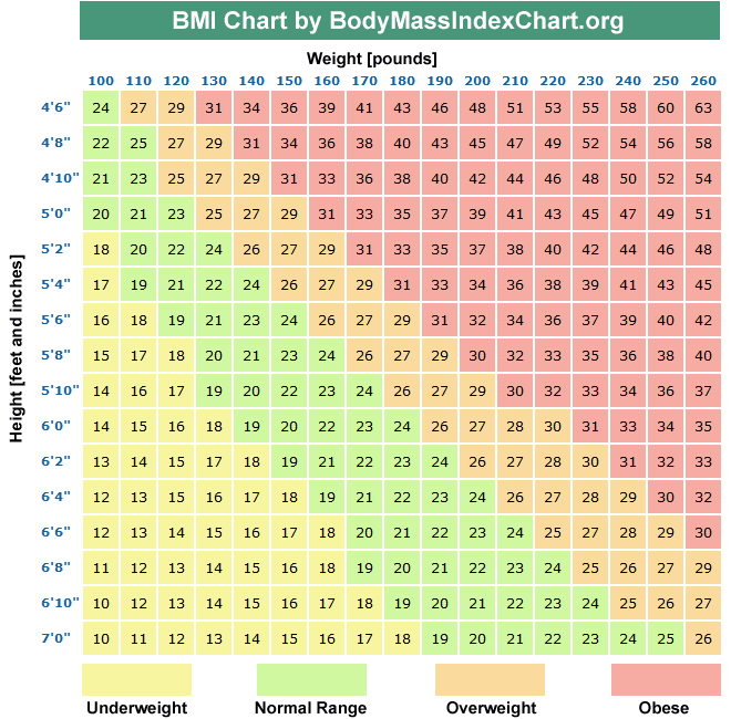 Bmi for calculator