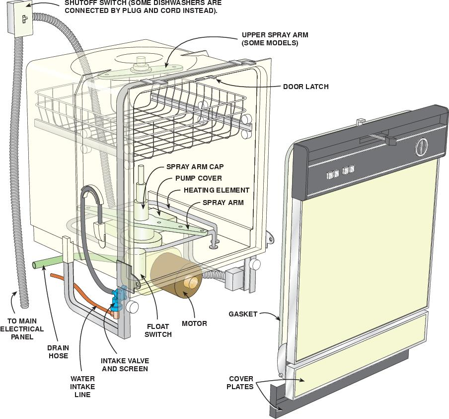 Tips to Clean up a Dishwasher and Maintenance | kitchen set | design ...