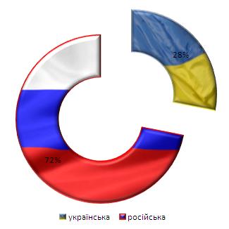 Використання мов найпопулярнішими політичними сайтами